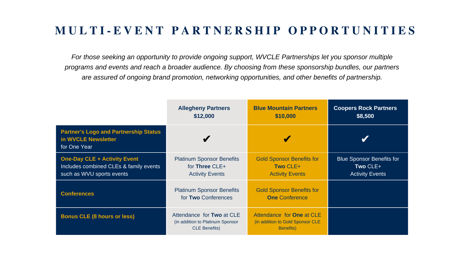 Multi-Event Partnership Opportunities chart showing the multiple sponsorship levels for a multi-event partnership.